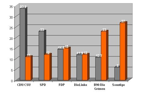 Bundestagswahlresultat 2009